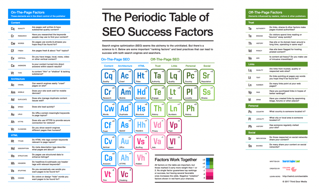 SEO Search Engine Marketing Periodic Table