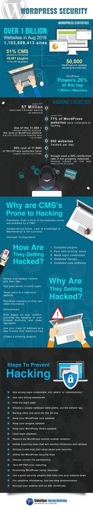 WordPress Security Hacking Prevention