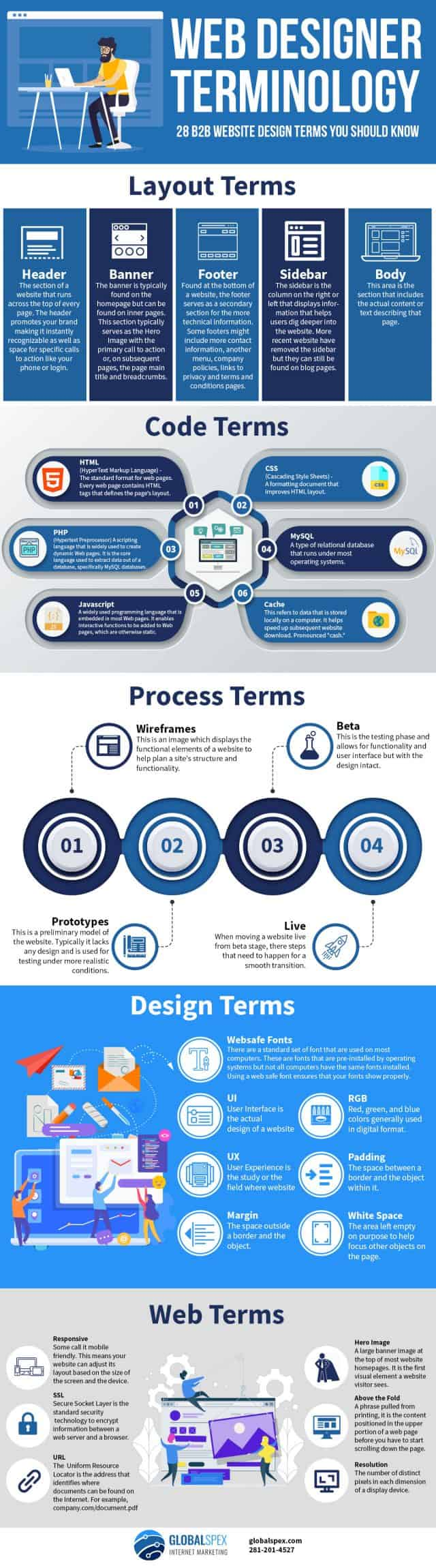 infographic website design terms
