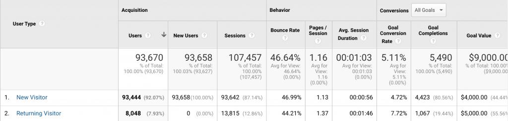 new vs returning analytics report