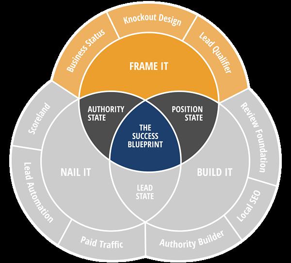 frame it system